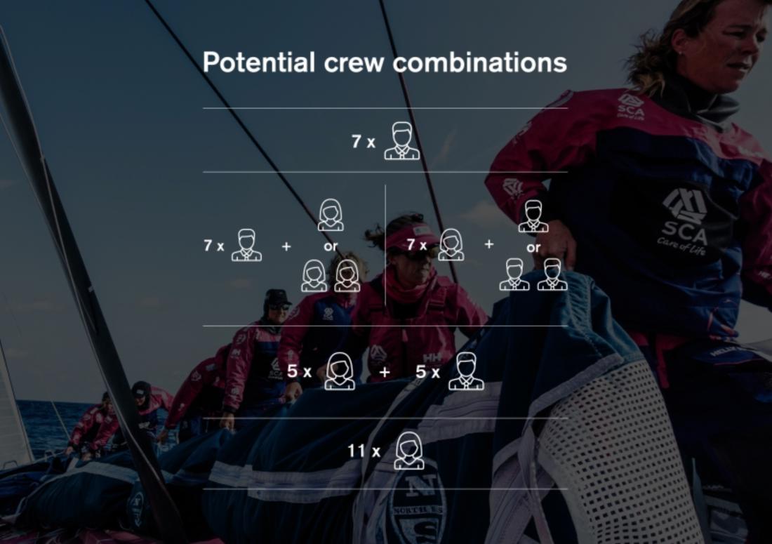 Die möglichen Crew-Kombinationen