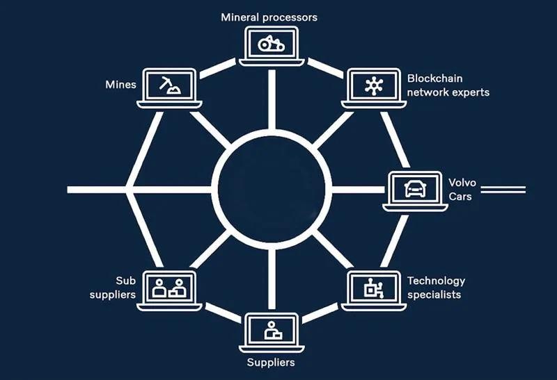 volvo-blockchain-herkunft-von-kobalt-nachverfolgbar-iv