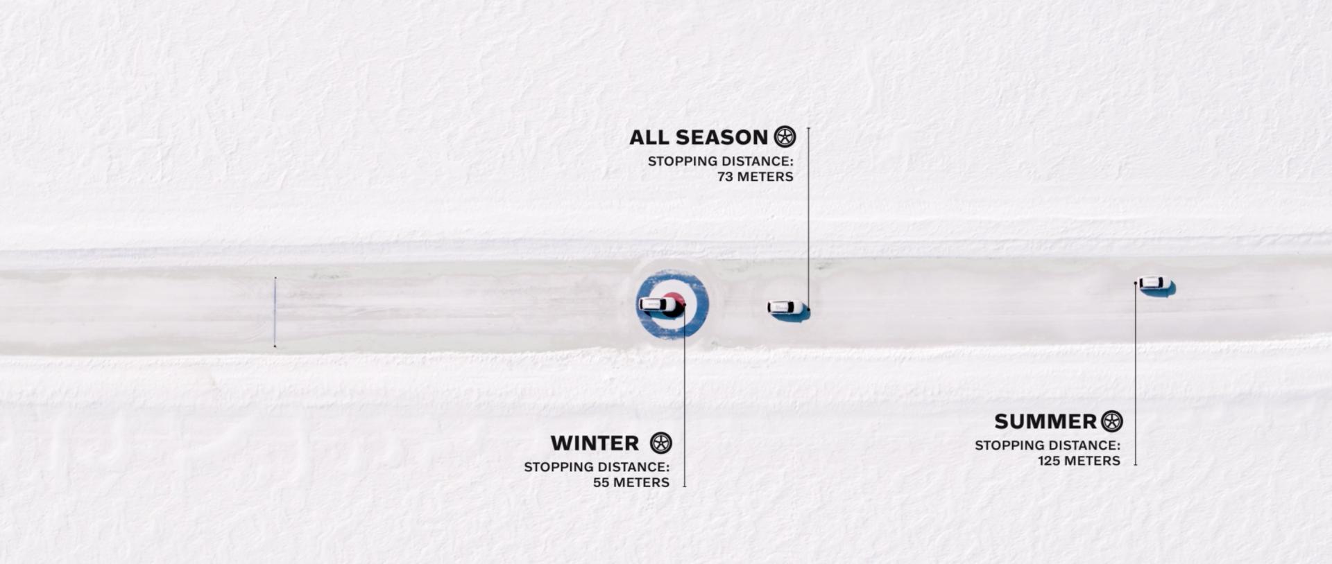 Volvo_Bremstest_im_Schnee_Stoppdistanzen